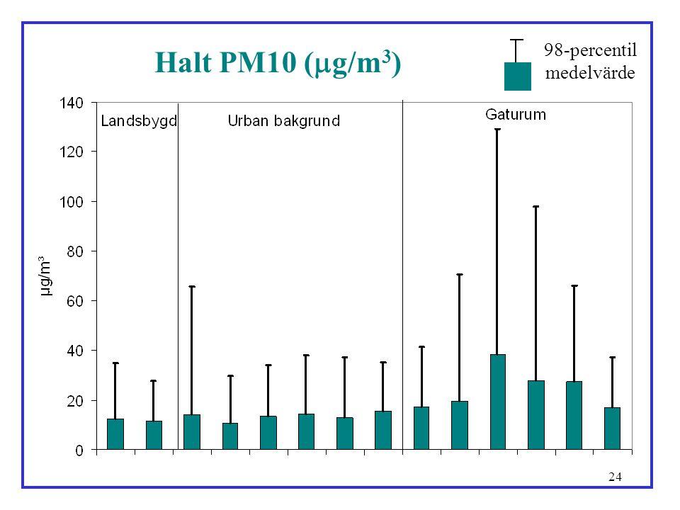 medelvärde 98-percentil Halt PM10 (g/m3)