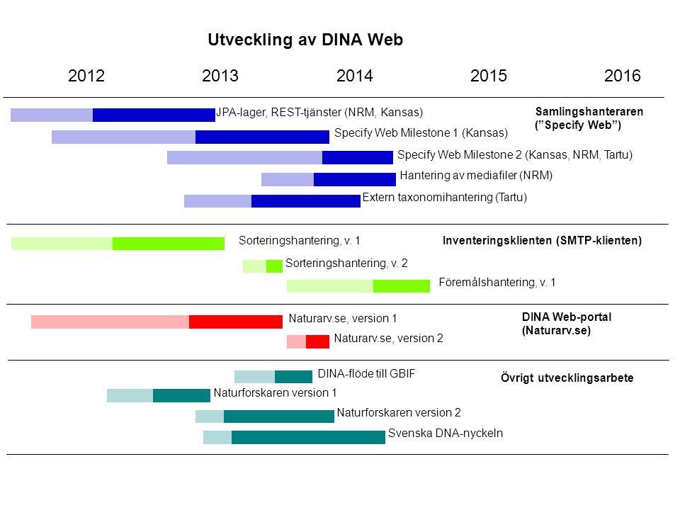 Utveckling av DINA Web 2012. 2013. 2014. 2015. 2016. JPA-lager, REST-tjänster (NRM, Kansas) Samlingshanteraren.