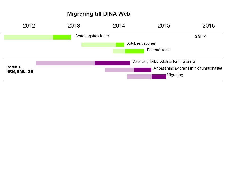 Migrering till DINA Web