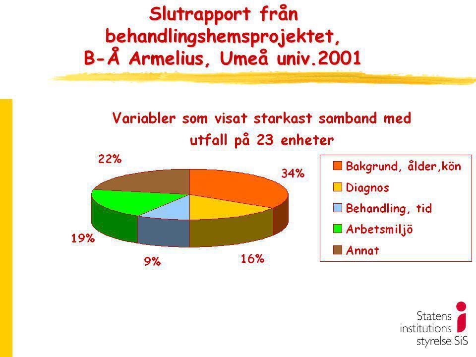 Slutrapport från behandlingshemsprojektet, B-Å Armelius, Umeå univ