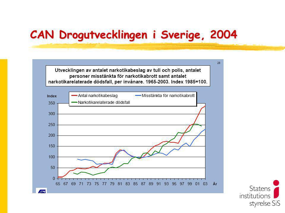 CAN Drogutvecklingen i Sverige, 2004