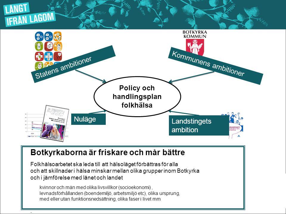 Policy och handlingsplan folkhälsa