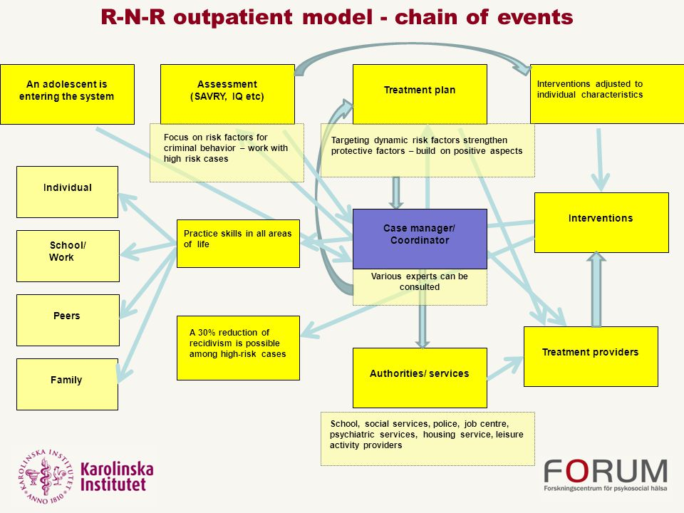 R-N-R outpatient model - chain of events