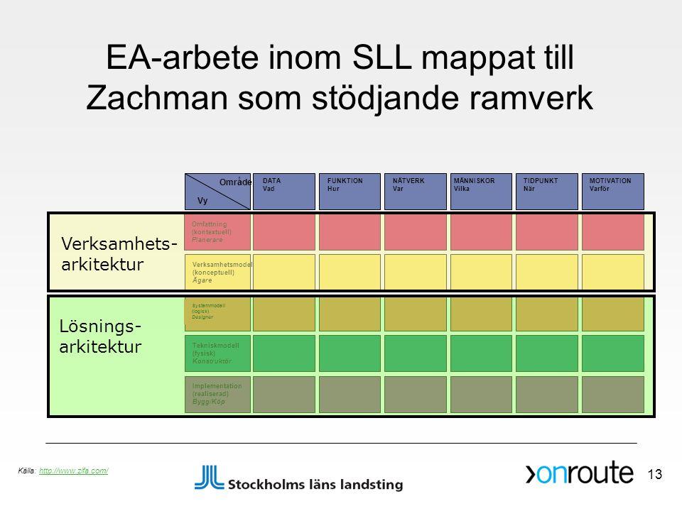 EA-arbete inom SLL mappat till Zachman som stödjande ramverk