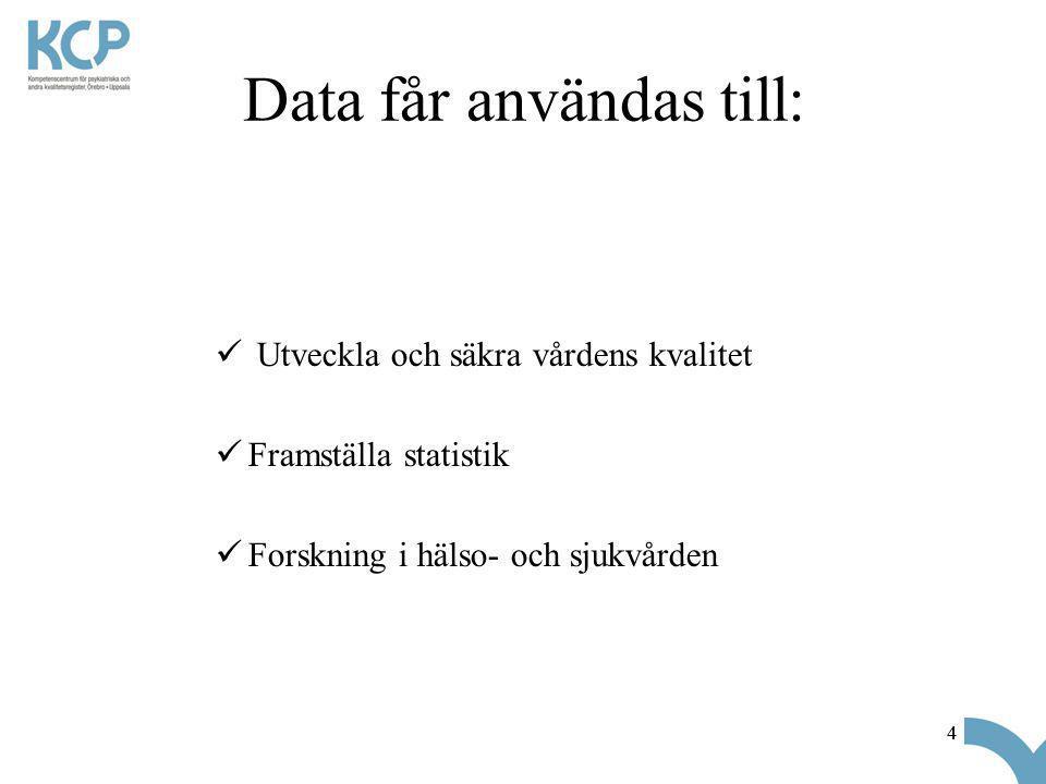 Data får användas till: