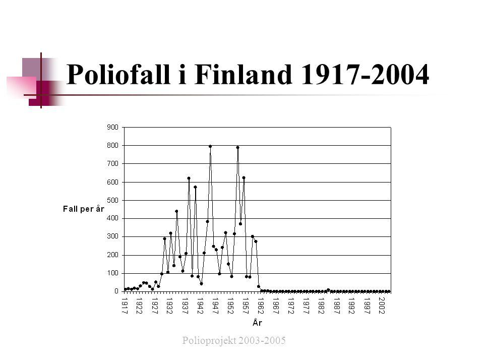 Poliofall i Finland 1917-2004 Polioprojekt 2003-2005