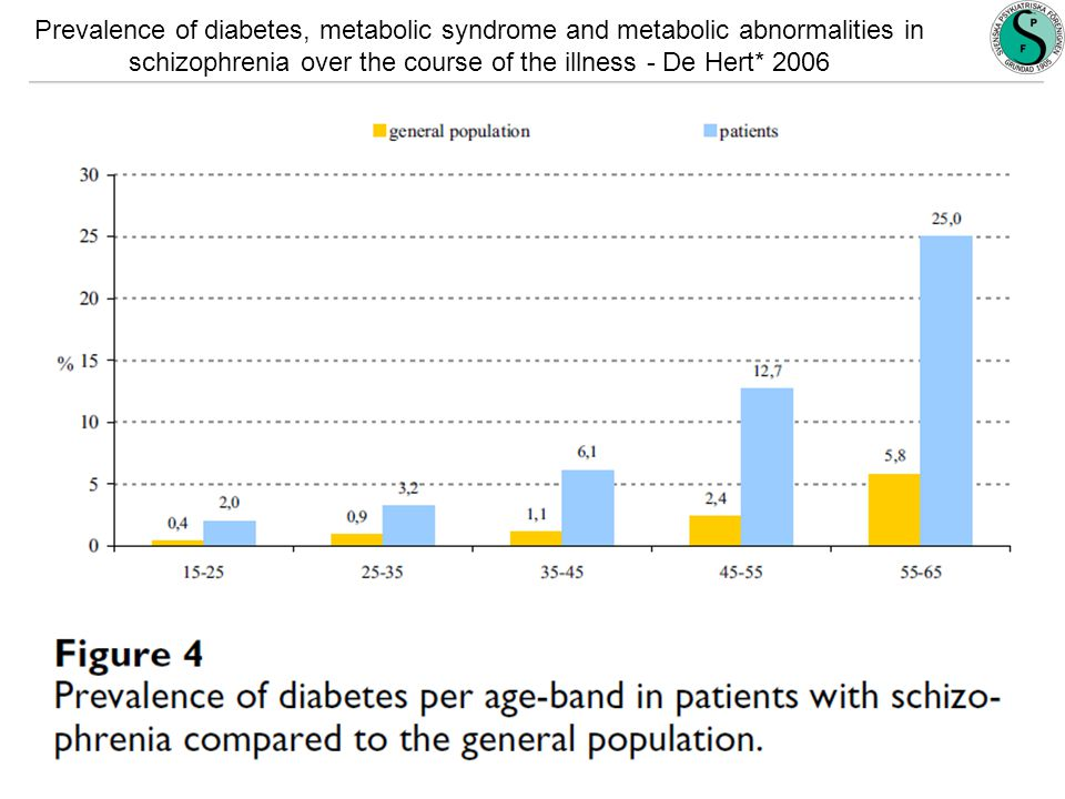 Prevalence of diabetes, metabolic syndrome and metabolic abnormalities in schizophrenia over the course of the illness - De Hert* 2006