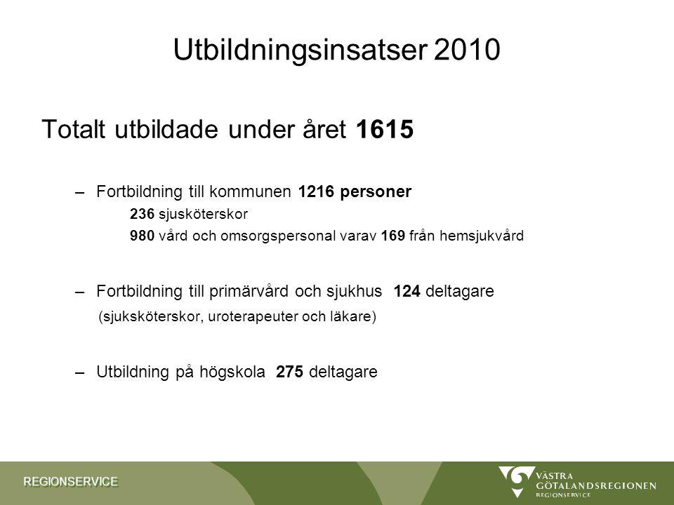 Utbildningsinsatser 2010 Totalt utbildade under året 1615