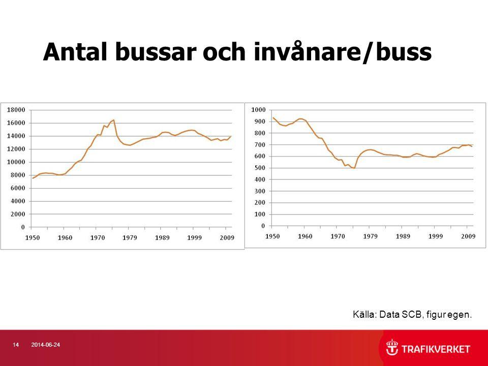 Antal bussar och invånare/buss