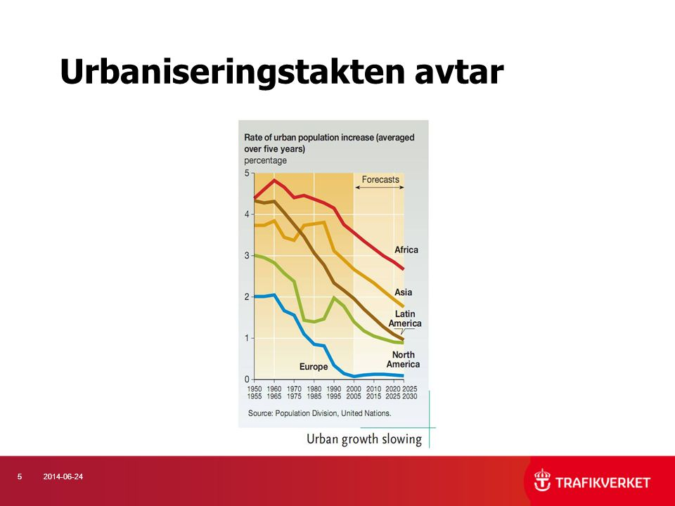Urbaniseringstakten avtar