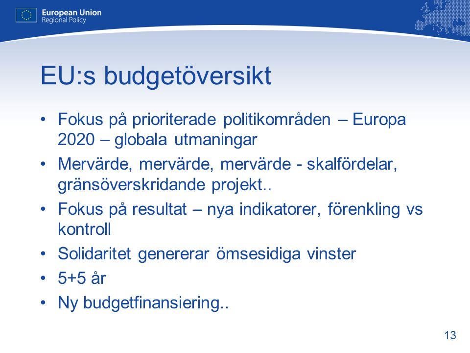 EU:s budgetöversikt Fokus på prioriterade politikområden – Europa 2020 – globala utmaningar.