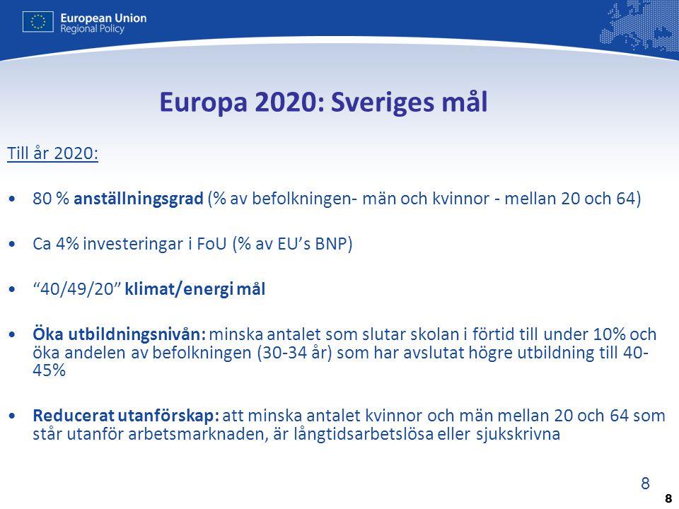 Europa 2020: Sveriges mål Till år 2020: