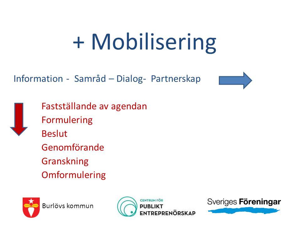 + Mobilisering Information - Samråd – Dialog- Partnerskap