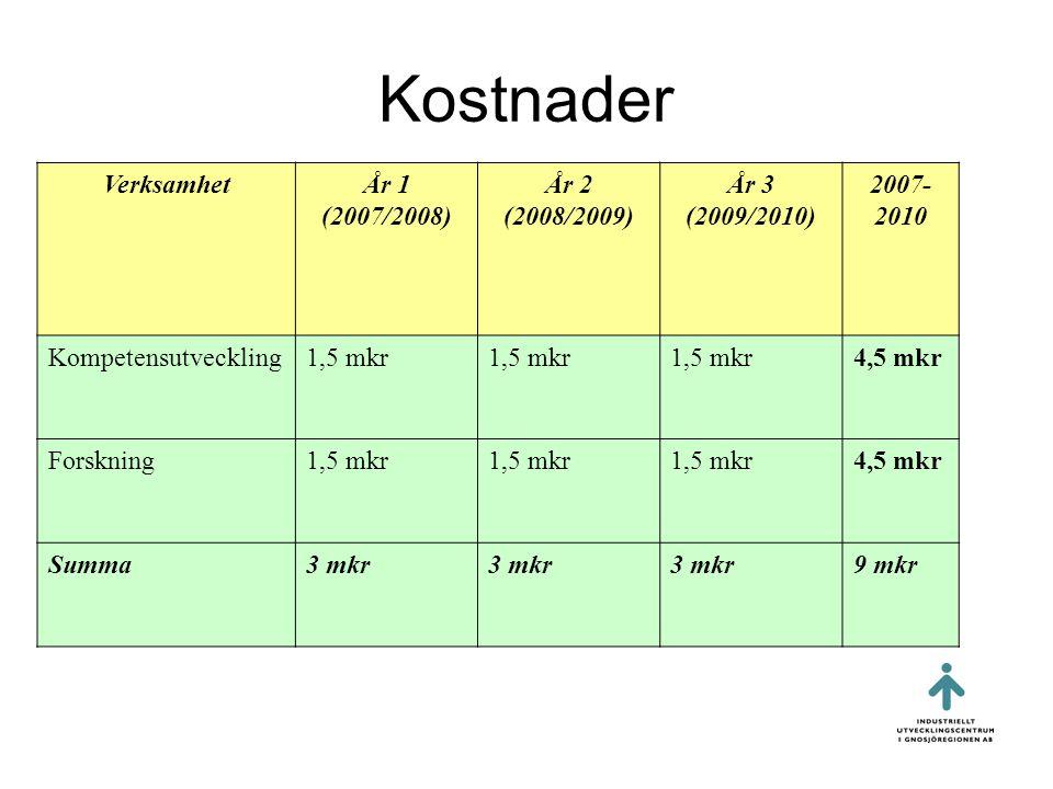 Kostnader Verksamhet År 1 (2007/2008) År 2 (2008/2009) År 3
