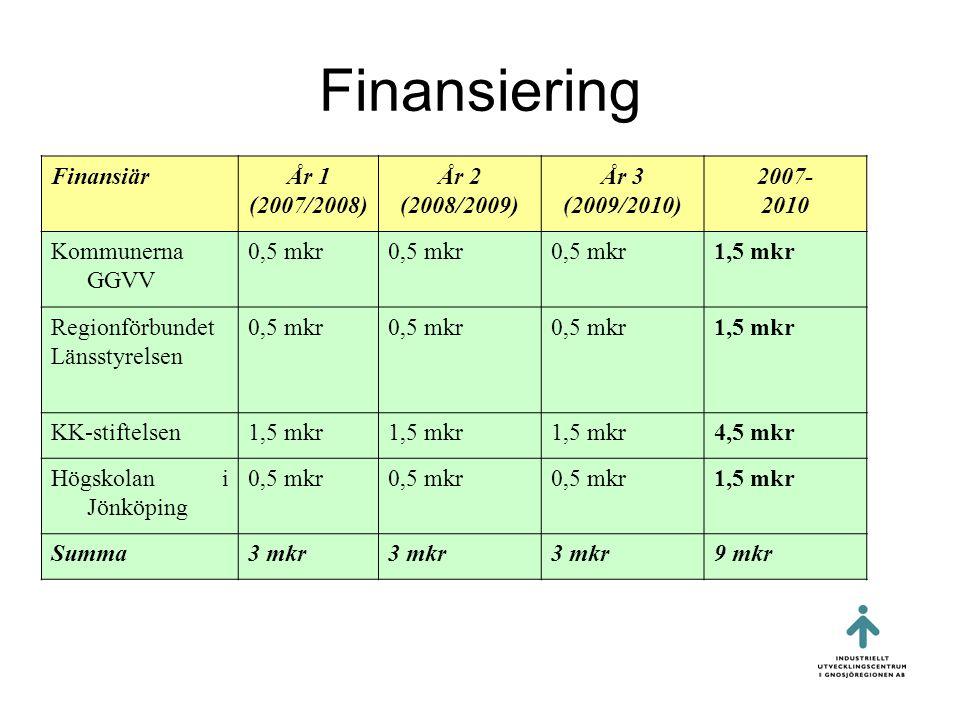 Finansiering Finansiär År 1 (2007/2008) År 2 (2008/2009) År 3