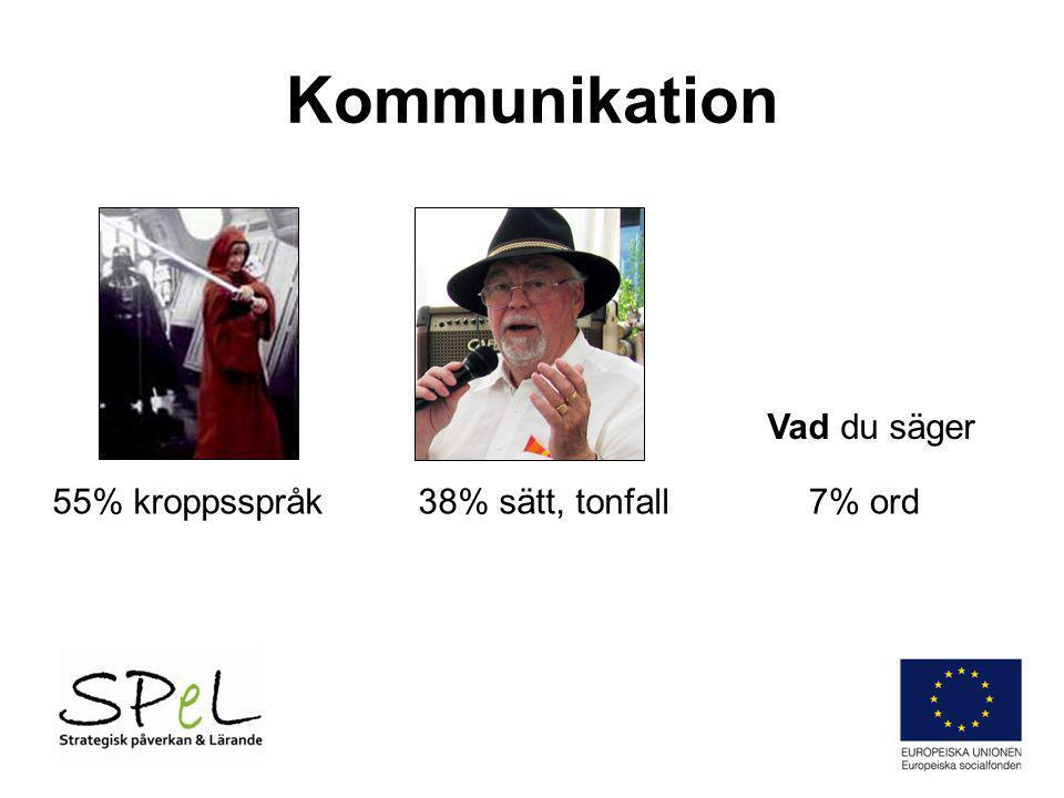 Kommunikation Vad du säger 55% kroppsspråk 38% sätt, tonfall 7% ord
