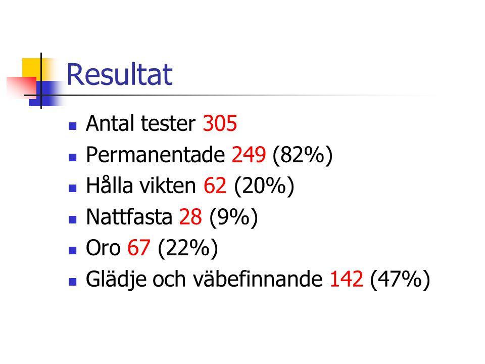 Resultat Antal tester 305 Permanentade 249 (82%) Hålla vikten 62 (20%)