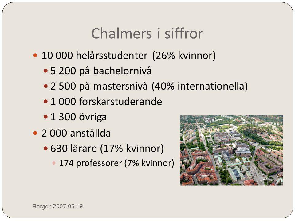 Chalmers i siffror 10 000 helårsstudenter (26% kvinnor)