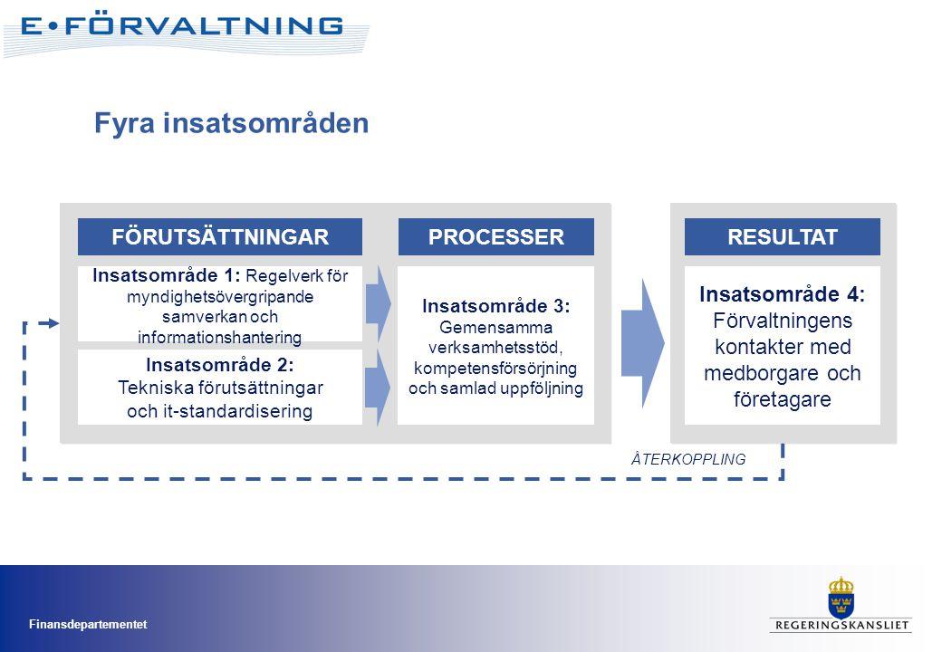 Fyra insatsområden FÖRUTSÄTTNINGAR RESULTAT PROCESSER