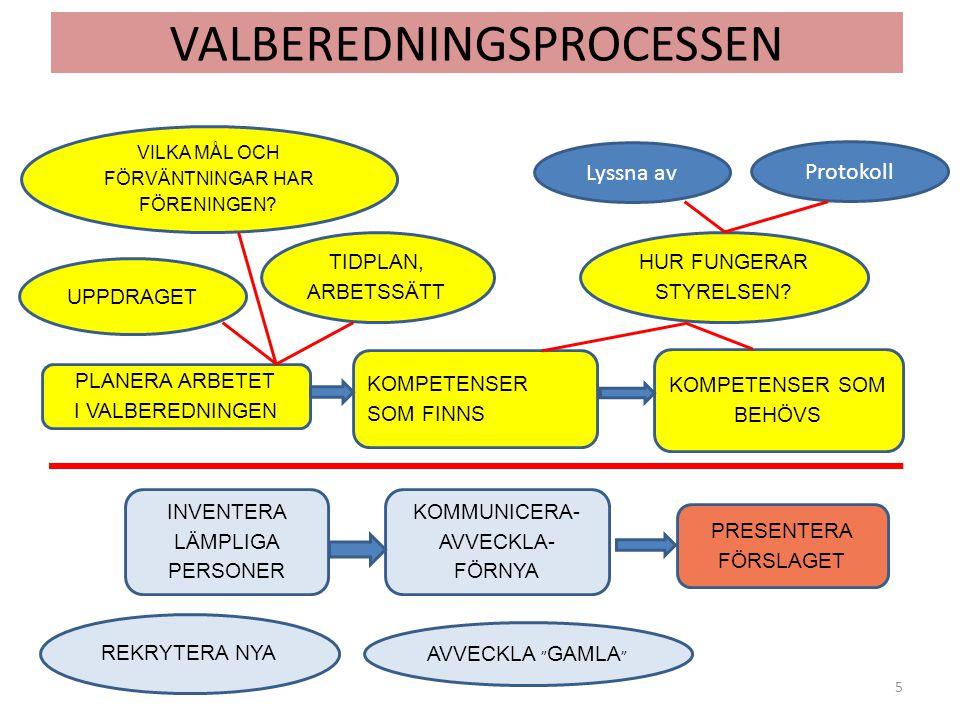VALBEREDNINGSPROCESSEN