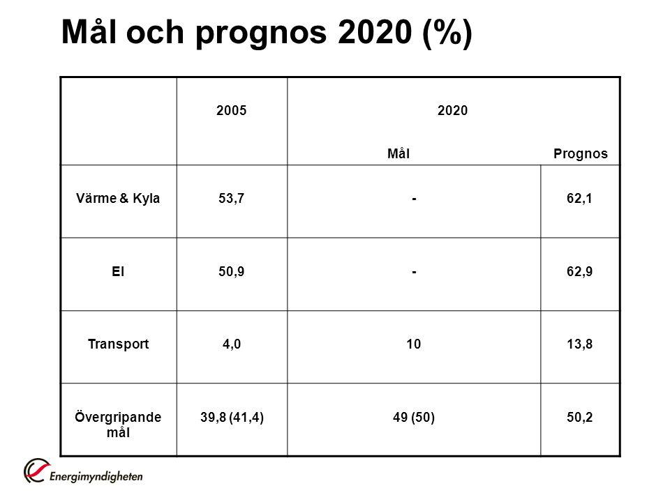 Mål och prognos 2020 (%) 2005 2020 Mål Prognos Värme & Kyla 53,7 -