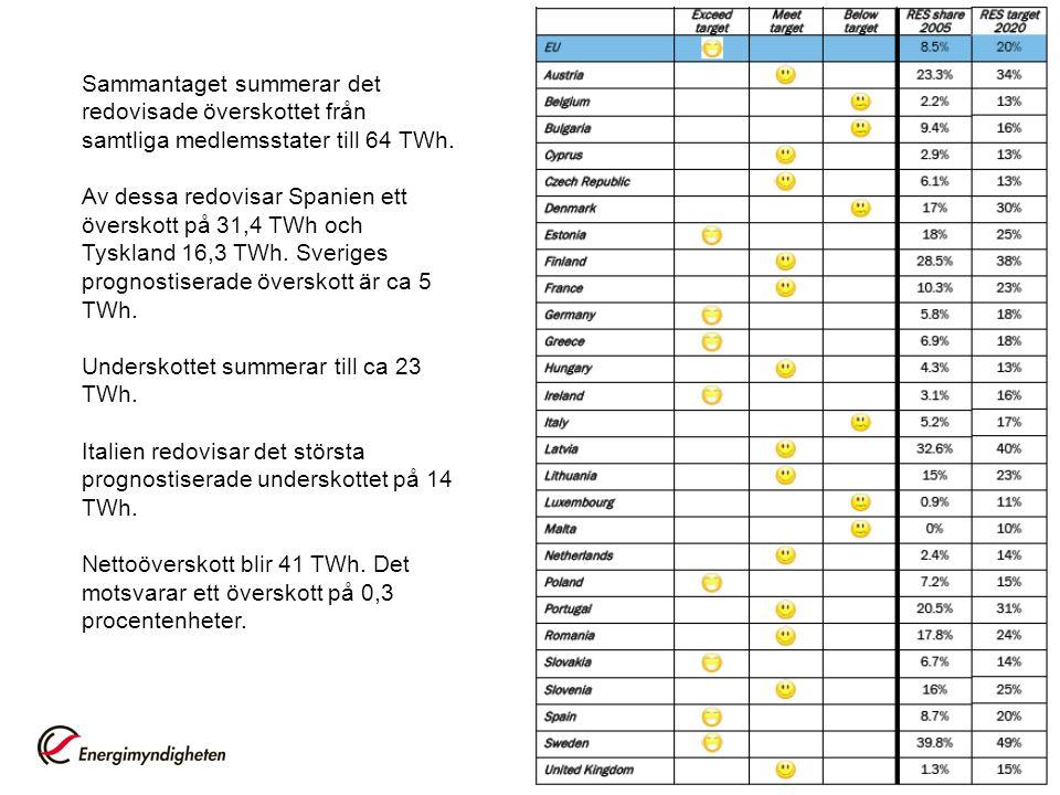 Sammantaget summerar det redovisade överskottet från samtliga medlemsstater till 64 TWh.