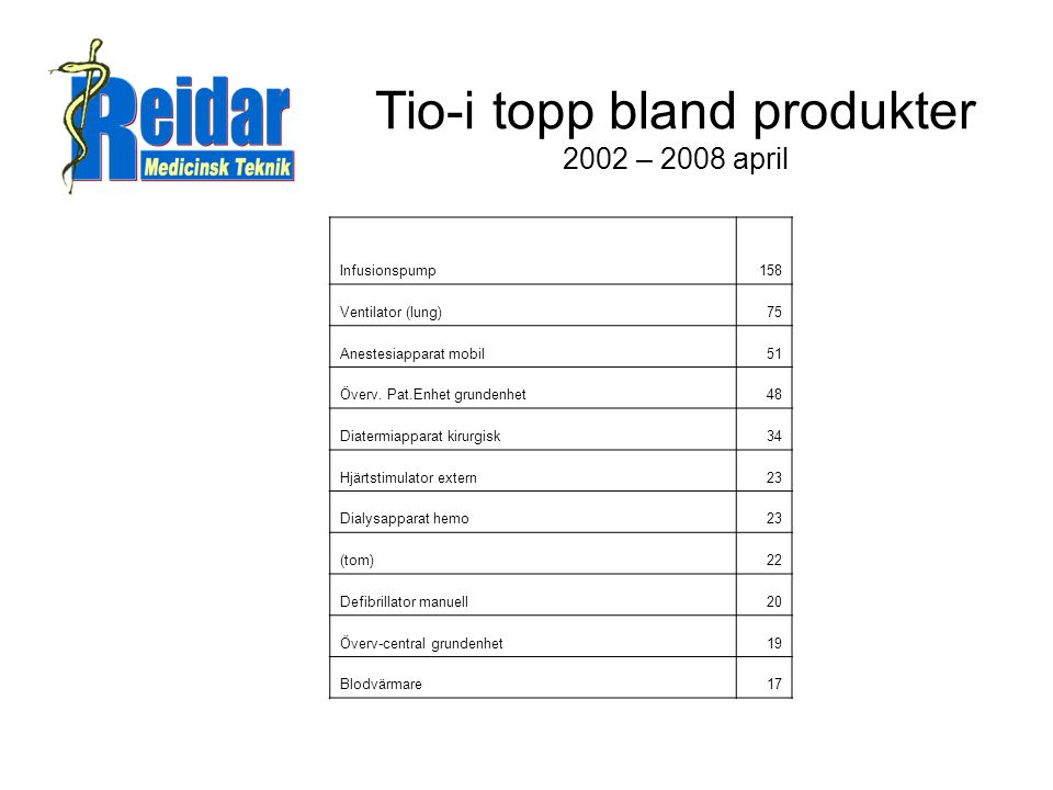 Tio-i topp bland produkter 2002 – 2008 april
