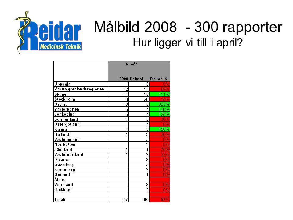 Målbild 2008 - 300 rapporter Hur ligger vi till i april