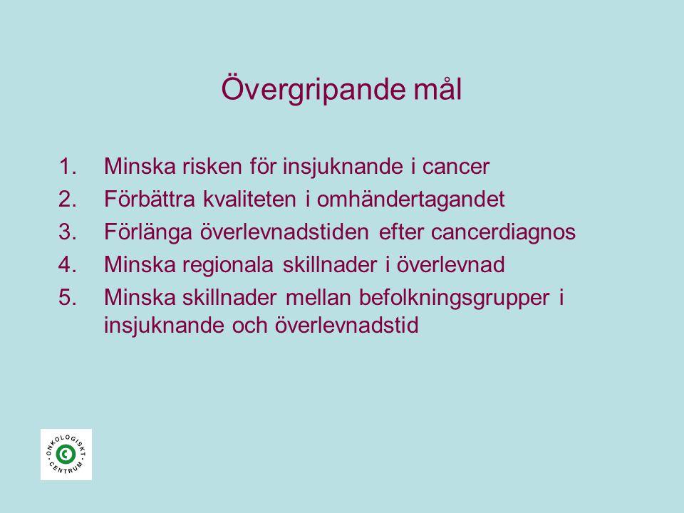 Övergripande mål Minska risken för insjuknande i cancer