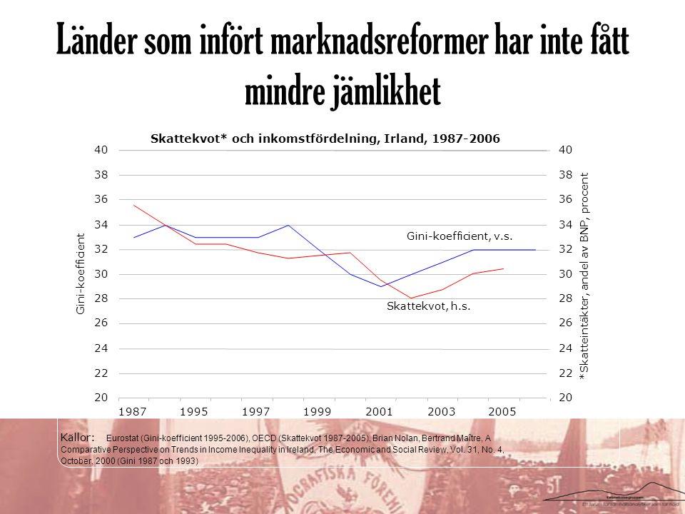 Länder som infört marknadsreformer har inte fått mindre jämlikhet
