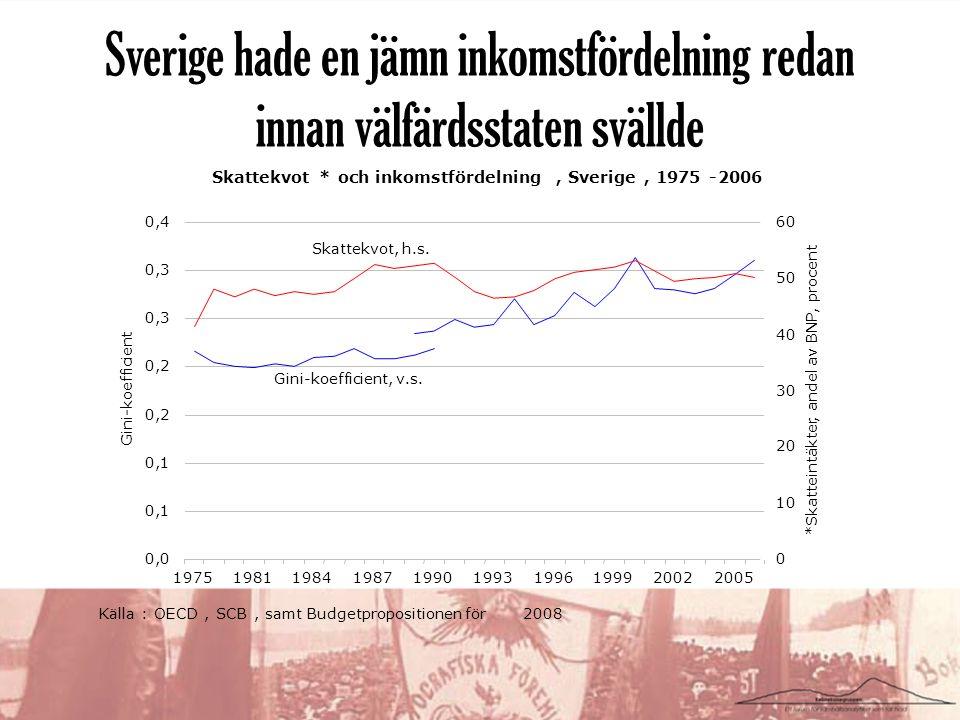 Sverige hade en jämn inkomstfördelning redan innan välfärdsstaten svällde