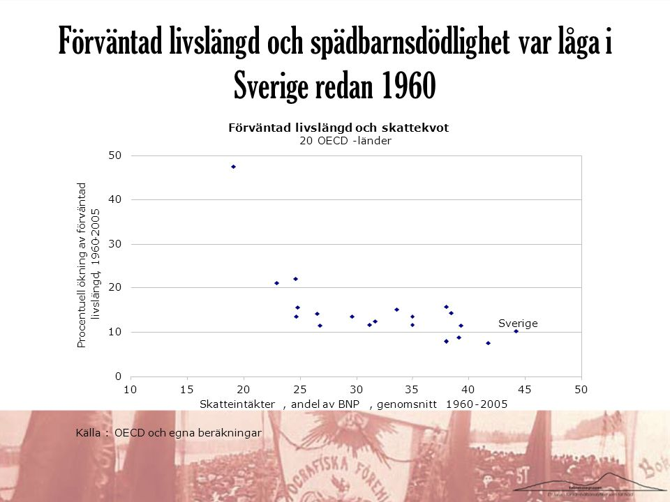 Förväntad livslängd och spädbarnsdödlighet var låga i Sverige redan 1960