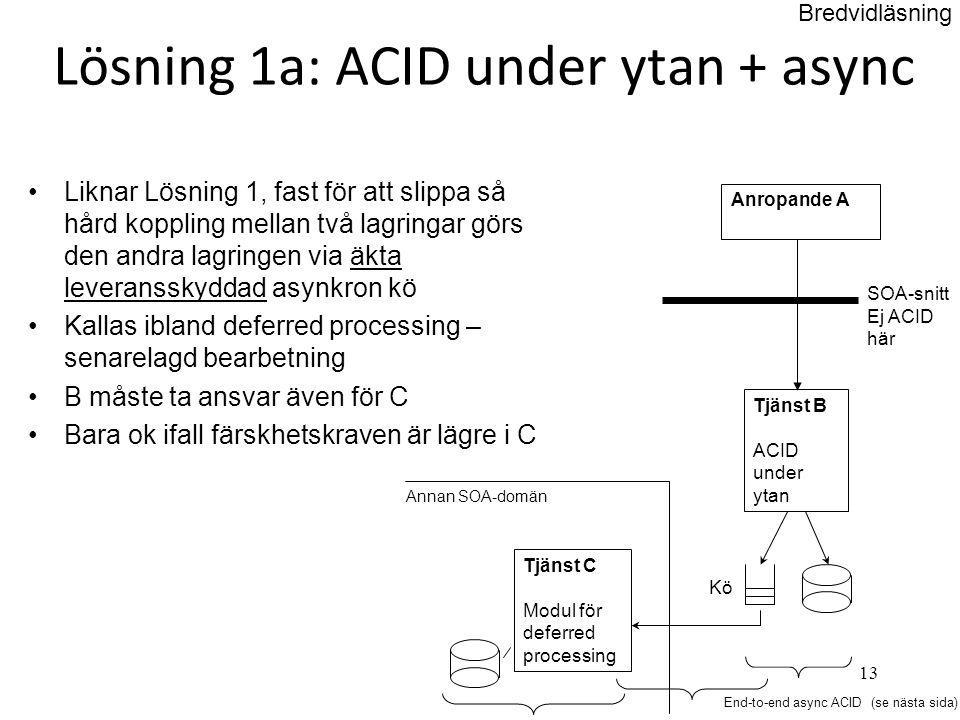 Lösning 1a: ACID under ytan + async