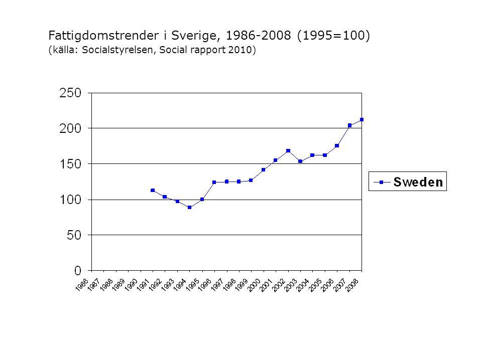 Fattigdomstrender i Sverige, 1986-2008 (1995=100) (källa: Socialstyrelsen, Social rapport 2010)