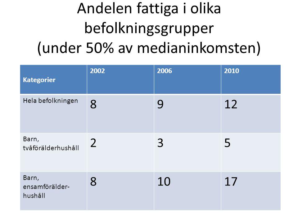 Andelen fattiga i olika befolkningsgrupper (under 50% av medianinkomsten)