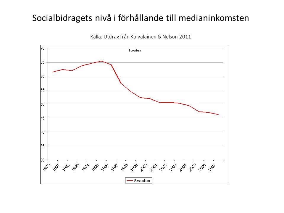Socialbidragets nivå i förhållande till medianinkomsten Källa: Utdrag från Kuivalainen & Nelson 2011