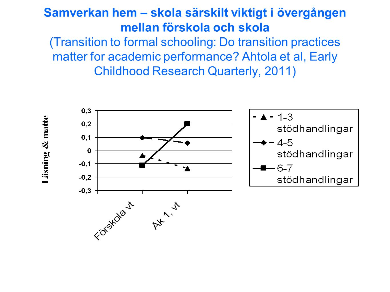 Samverkan hem – skola särskilt viktigt i övergången mellan förskola och skola (Transition to formal schooling: Do transition practices matter for academic performance.