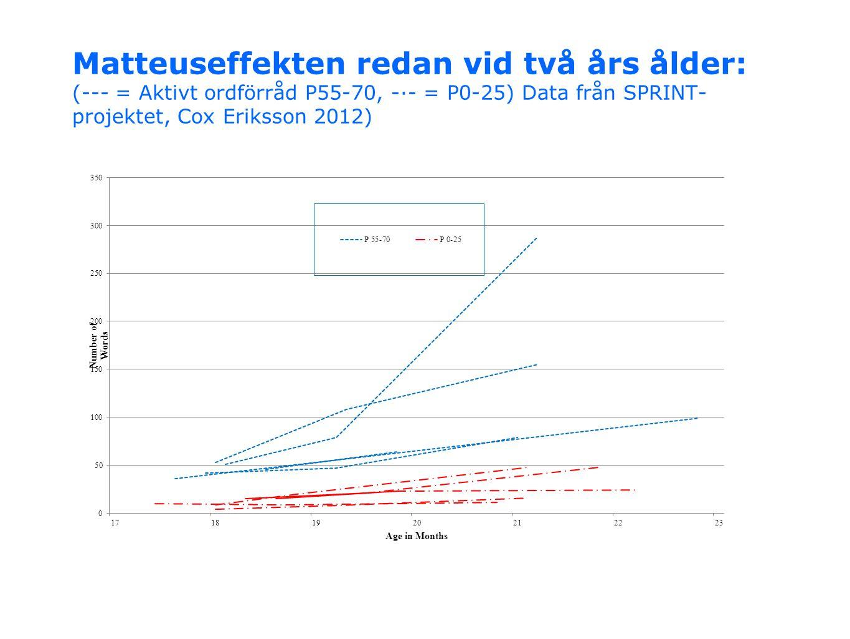 Matteuseffekten redan vid två års ålder: (--- = Aktivt ordförråd P55-70, -·- = P0-25) Data från SPRINT-projektet, Cox Eriksson 2012)