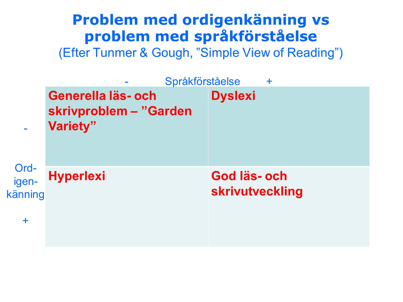 Problem med ordigenkänning vs problem med språkförståelse (Efter Tunmer & Gough, Simple View of Reading )