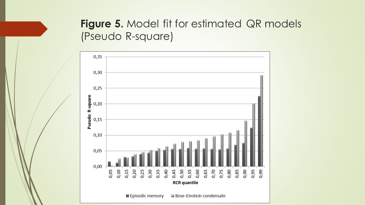 Figure 5. Model fit for estimated QR models (Pseudo R-square)