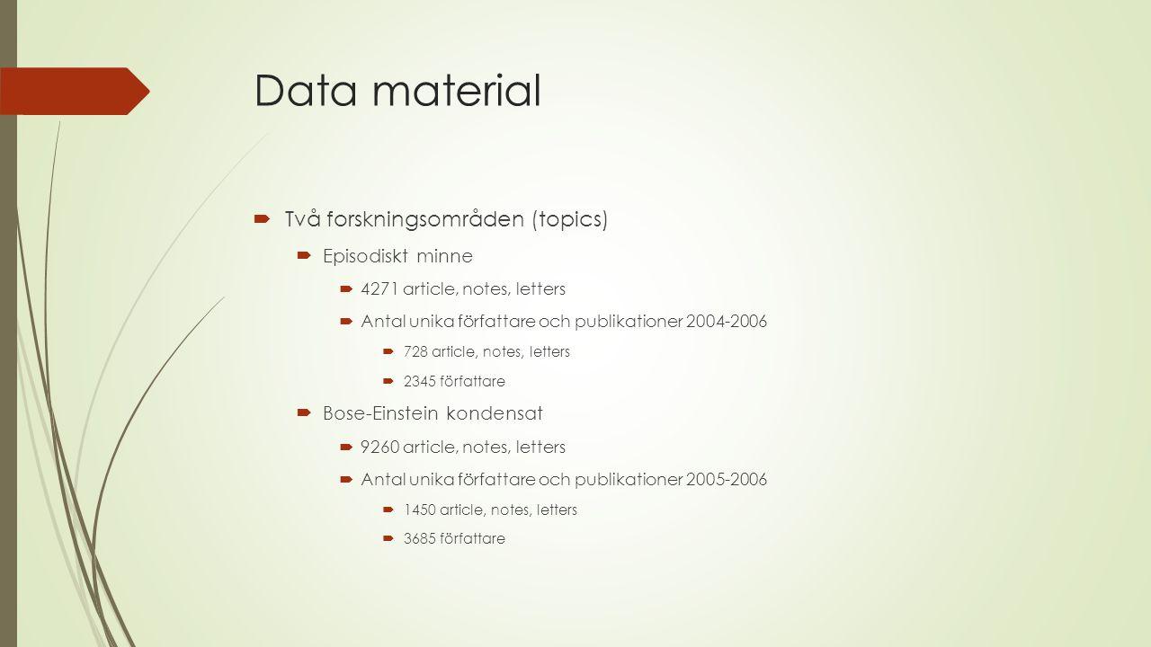 Data material Två forskningsområden (topics) Episodiskt minne