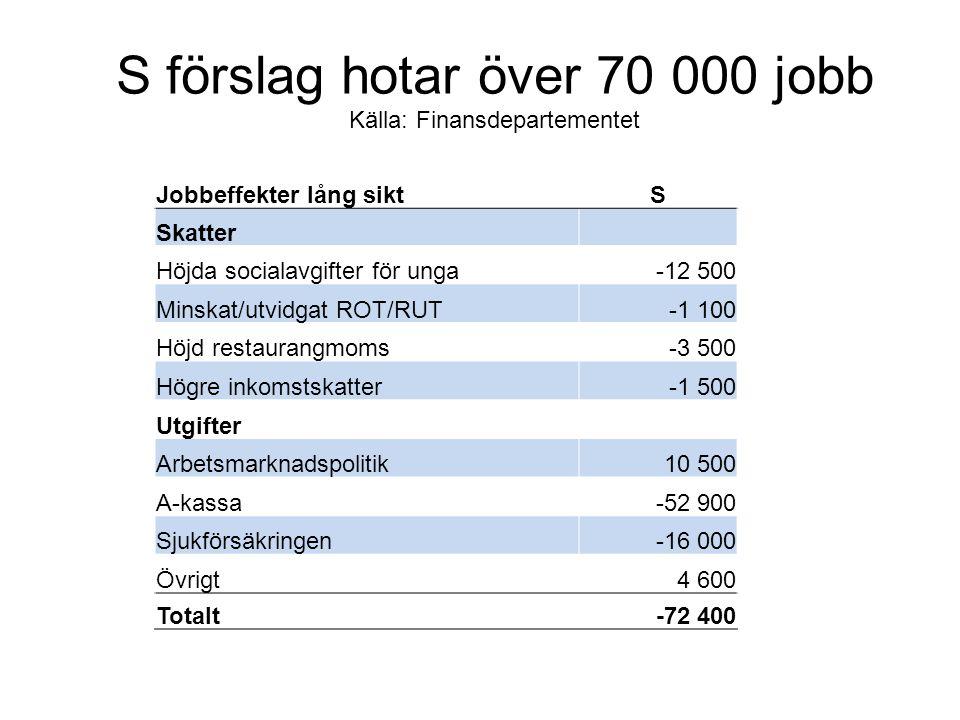 S förslag hotar över 70 000 jobb Källa: Finansdepartementet