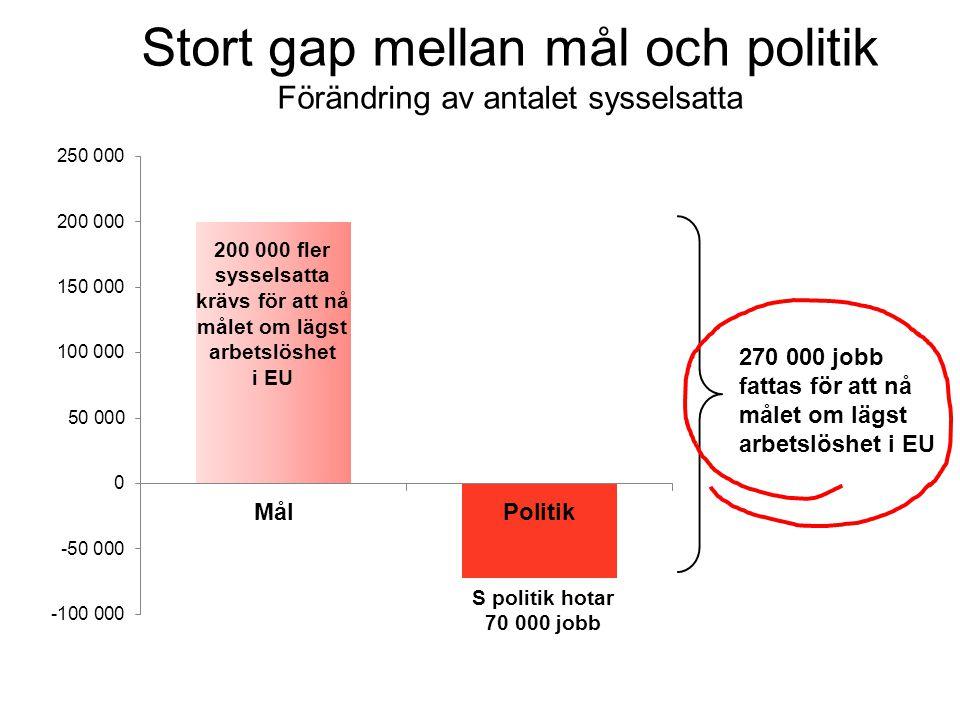 Stort gap mellan mål och politik Förändring av antalet sysselsatta