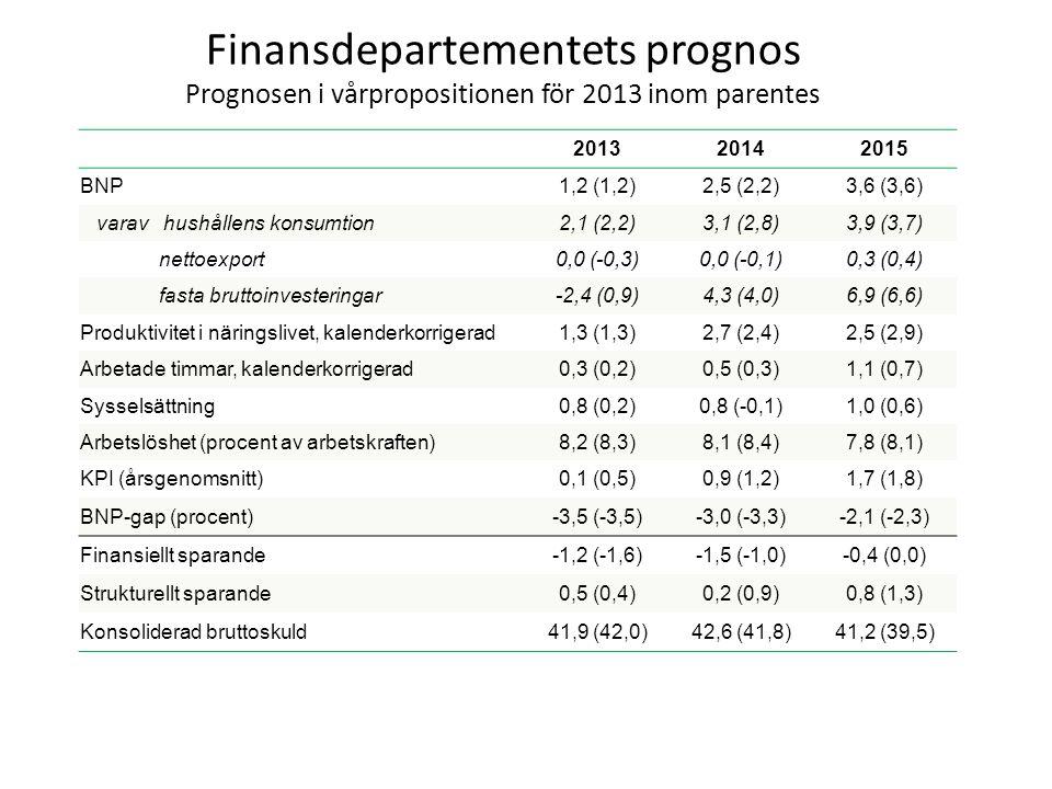 Finansdepartementets prognos Prognosen i vårpropositionen för 2013 inom parentes