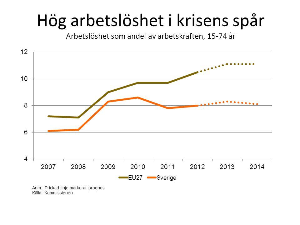 Hög arbetslöshet i krisens spår Arbetslöshet som andel av arbetskraften, 15-74 år