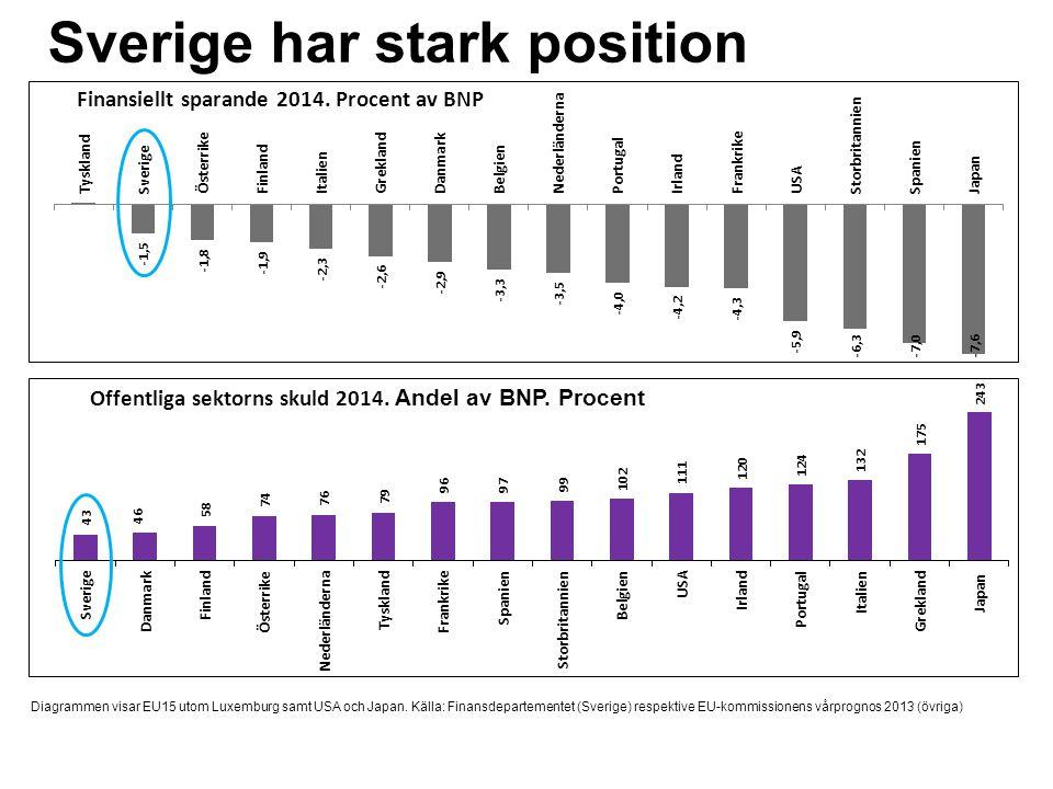 Sverige har stark position