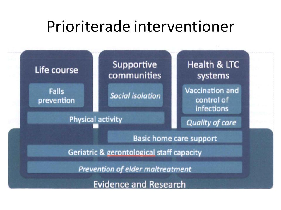Prioriterade interventioner