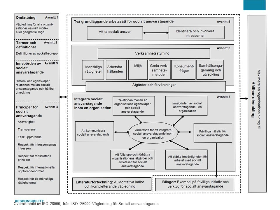 Översiktsbild av ISO 26000, från ISO 26000 Vägledning för Socialt ansvarstagande