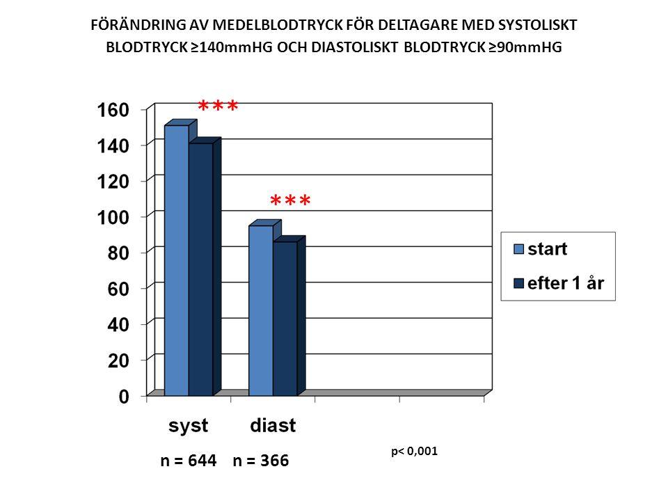 FÖRÄNDRING AV MEDELBLODTRYCK FÖR DELTAGARE MED SYSTOLISKT