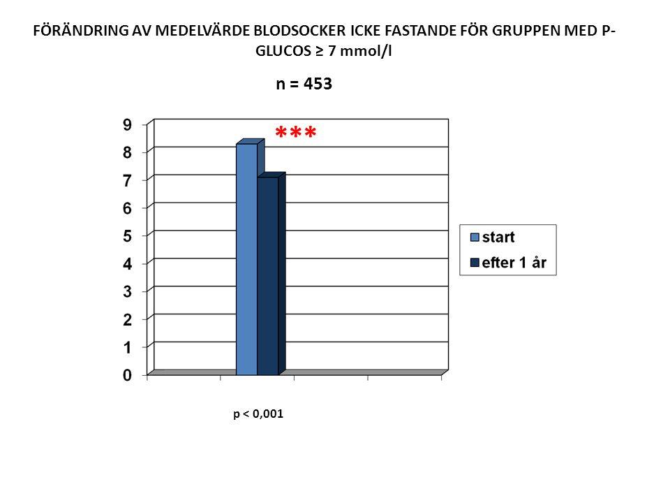 FÖRÄNDRING AV MEDELVÄRDE BLODSOCKER ICKE FASTANDE FÖR GRUPPEN MED P-GLUCOS ≥ 7 mmol/l